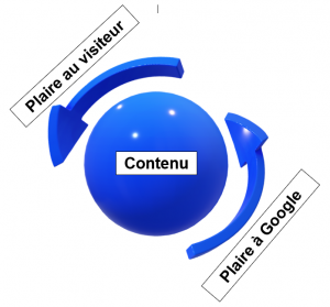 Produire_du_contenu_qui_plait_au_visiteur_pour_plaire_a_Google_aide_à_acquirir_du_trafic_pour_son_tunnel_de_vente